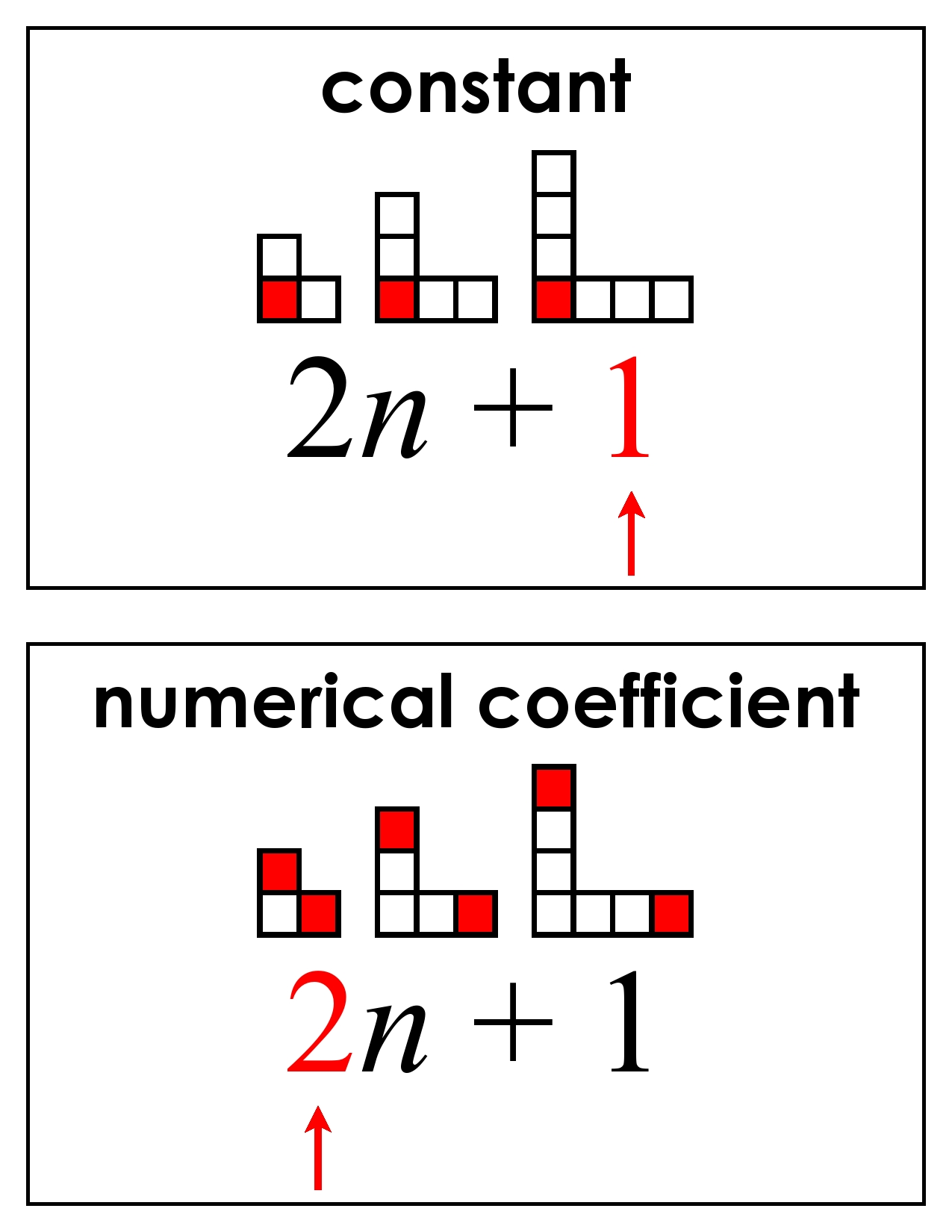 Revisiting Pictorial Representations of FunctionsWhat Is A Coefficient In Math