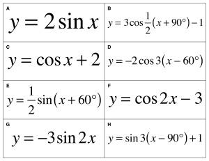 Sinusoidal Sort - Equations