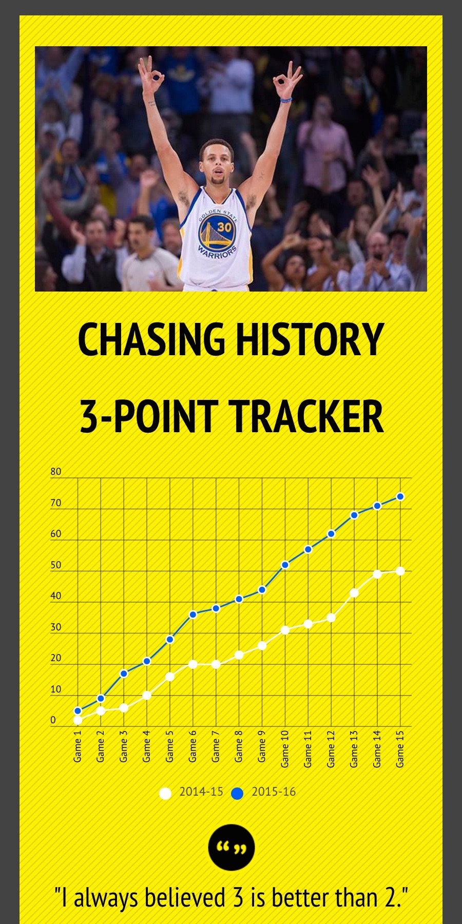 Steph Curry On Pace Graph 1:2