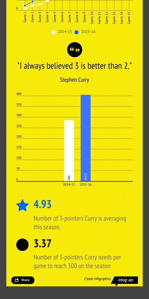 Steph Curry On Pace Graph 2:2
